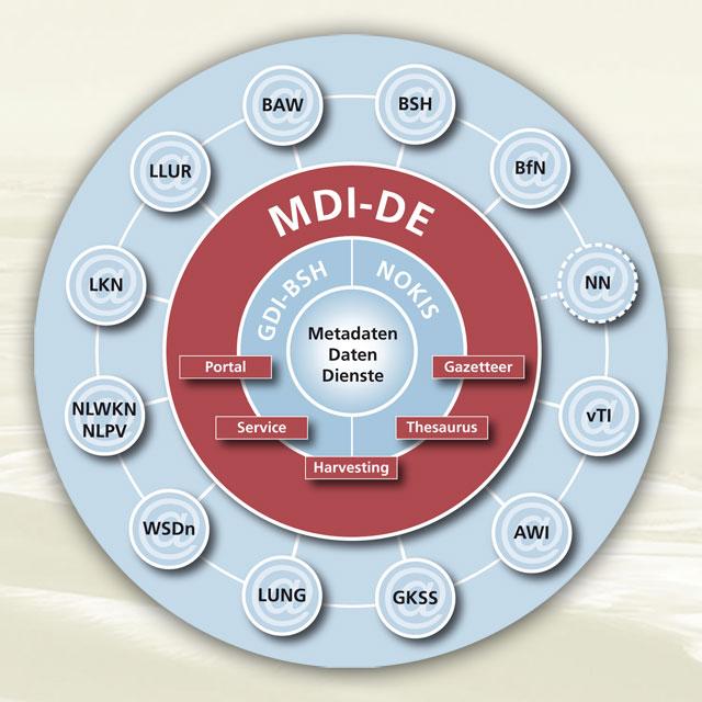Schema des Netzwerks MDI-DE
