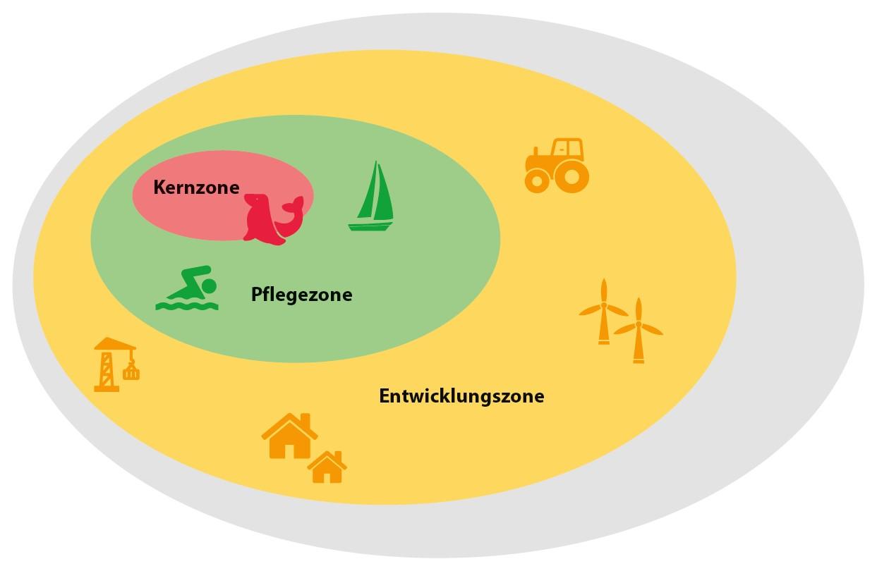 Schematische Karte der Zonierung von Biosphärenreservaten